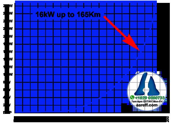 FM Transmitter Range Chart Based On Customer Reports