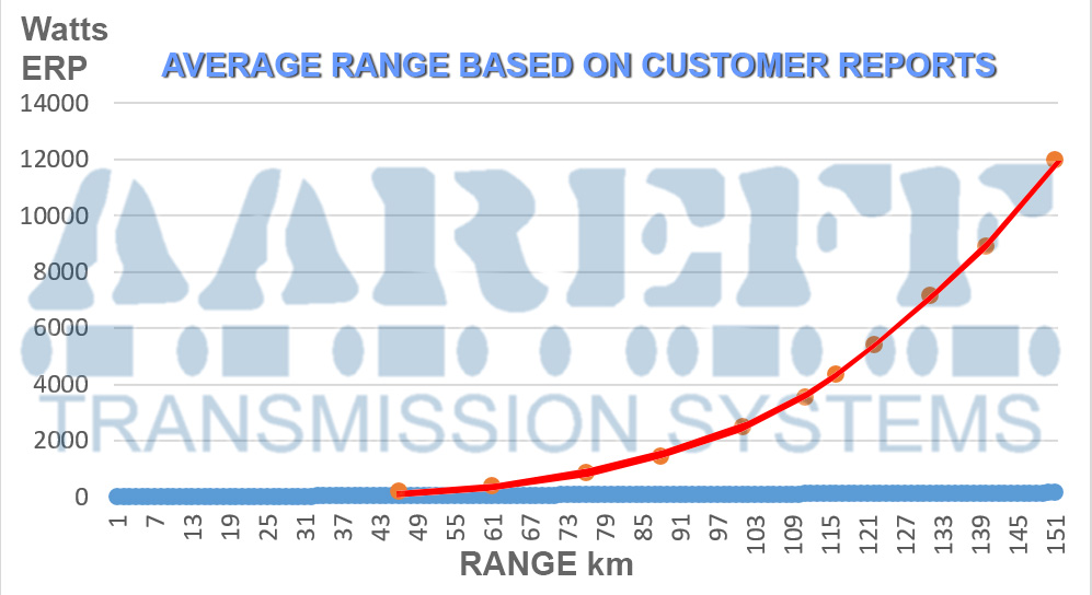 FM Transmitter Range Chart Based On Customer Reports