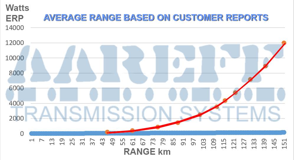Average FM Transmitter Range BAsed On Customer Reports