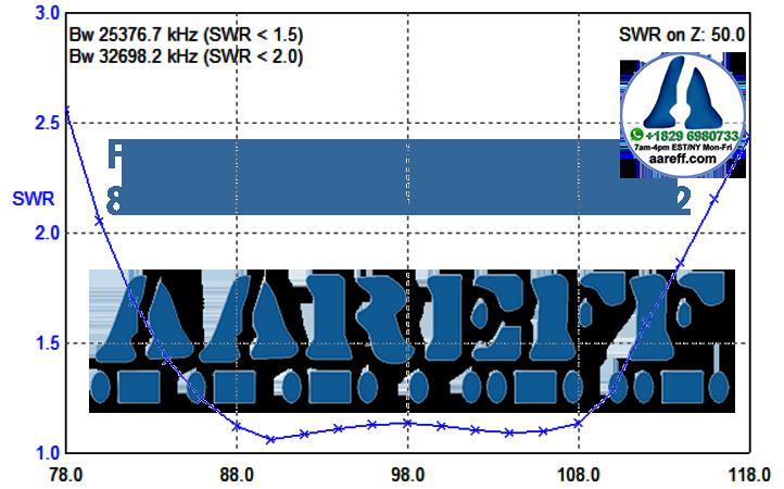 FDA Aareff Folded Dipole VSWR Perfromance