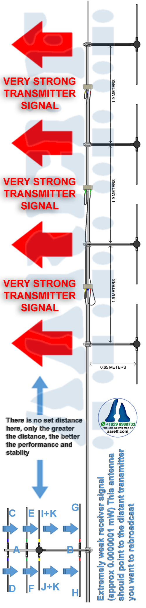 Veronica® Aareff FM repeater translator antenna layout